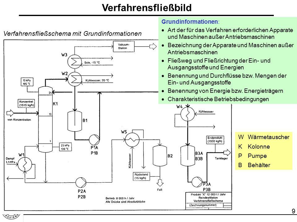 9 Verfahrensfließbild Grundinformationen:  Art der für das Verfahren erforderlichen Apparate und Maschinen außer Antriebsmaschinen  Bezeichnung der