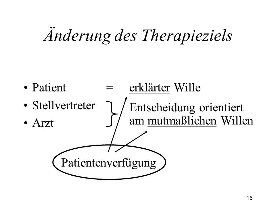16 Änderung des Therapieziels Patient Stellvertreter Arzt erklärter Wille= Entscheidung orientiert am mutmaßlichen Willen Patientenverfügung
