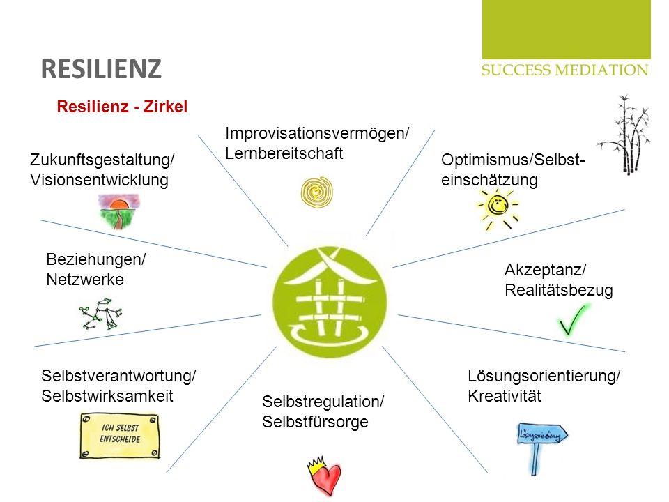 RESILIENZ Optimismus/Selbst- einschätzung Akzeptanz/ Realitätsbezug Lösungsorientierung/ Kreativität Selbstregulation/ Selbstfürsorge Selbstverantwort