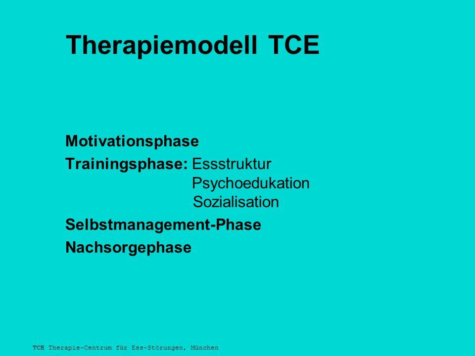 TCE Therapie-Centrum für Ess-Störungen, München Therapiemodell TCE Motivationsphase Trainingsphase: Essstruktur Psychoedukation Sozialisation Selbstma