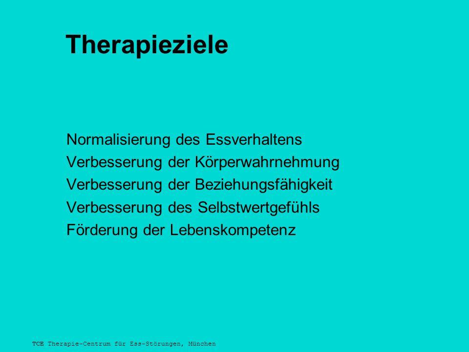 TCE Therapie-Centrum für Ess-Störungen, München Therapieziele Normalisierung des Essverhaltens Verbesserung der Körperwahrnehmung Verbesserung der Beziehungsfähigkeit Verbesserung des Selbstwertgefühls Förderung der Lebenskompetenz