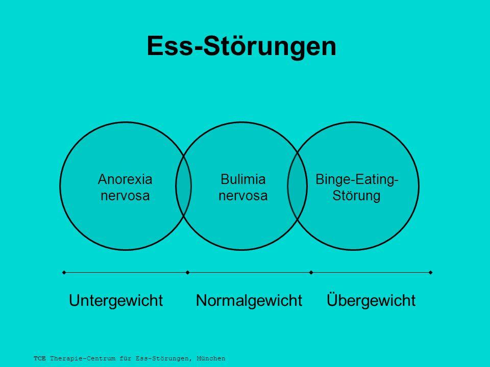 TCE Therapie-Centrum für Ess-Störungen, München Ess-Störungen Binge-Eating- Störung Bulimia nervosa Untergewicht Normalgewicht Übergewicht Anorexia nervosa