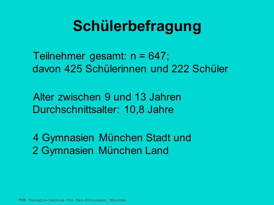 TCE Therapie-Centrum für Ess-Störungen, München Schülerbefragung Teilnehmer gesamt: n = 647; davon 425 Schülerinnen und 222 Schüler Alter zwischen 9 und 13 Jahren Durchschnittsalter: 10,8 Jahre 4 Gymnasien München Stadt und 2 Gymnasien München Land