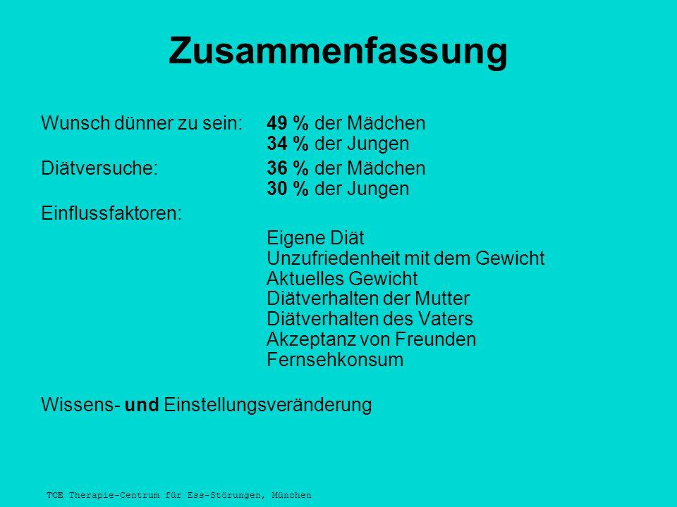 TCE Therapie-Centrum für Ess-Störungen, München Zusammenfassung Wunsch dünner zu sein:49 % der Mädchen 34 % der Jungen Diätversuche:36 % der Mädchen 30 % der Jungen Einflussfaktoren: Eigene Diät Unzufriedenheit mit dem Gewicht Aktuelles Gewicht Diätverhalten der Mutter Diätverhalten des Vaters Akzeptanz von Freunden Fernsehkonsum Wissens- und Einstellungsveränderung