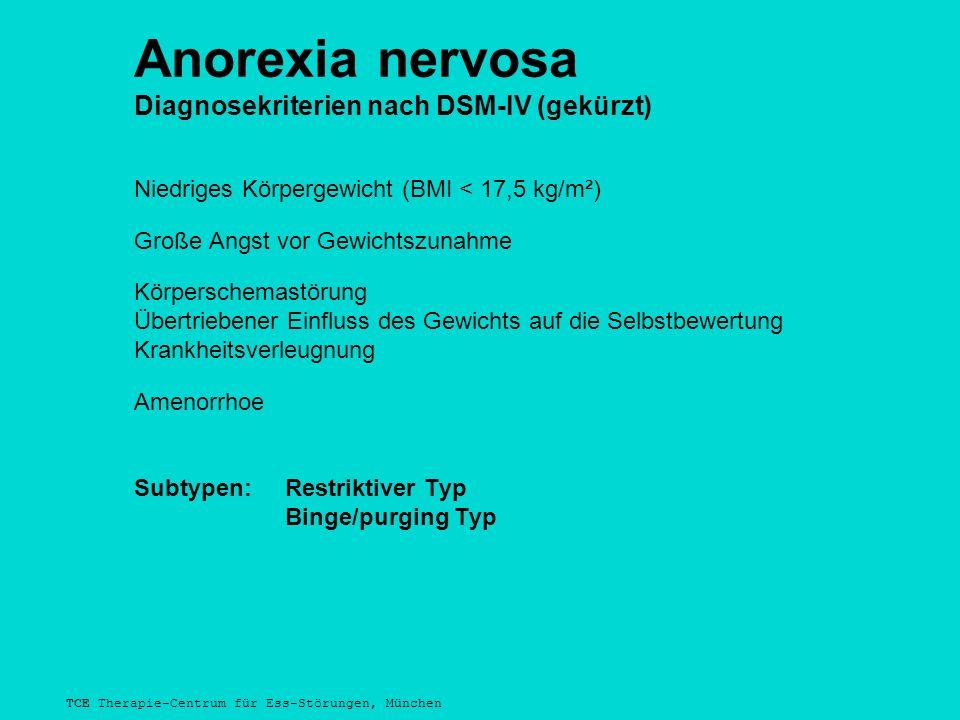 TCE Therapie-Centrum für Ess-Störungen, München Anorexia nervosa Diagnosekriterien nach DSM-IV (gekürzt) Niedriges Körpergewicht (BMI < 17,5 kg/m²) Große Angst vor Gewichtszunahme Körperschemastörung Übertriebener Einfluss des Gewichts auf die Selbstbewertung Krankheitsverleugnung Amenorrhoe Subtypen:Restriktiver Typ Binge/purging Typ