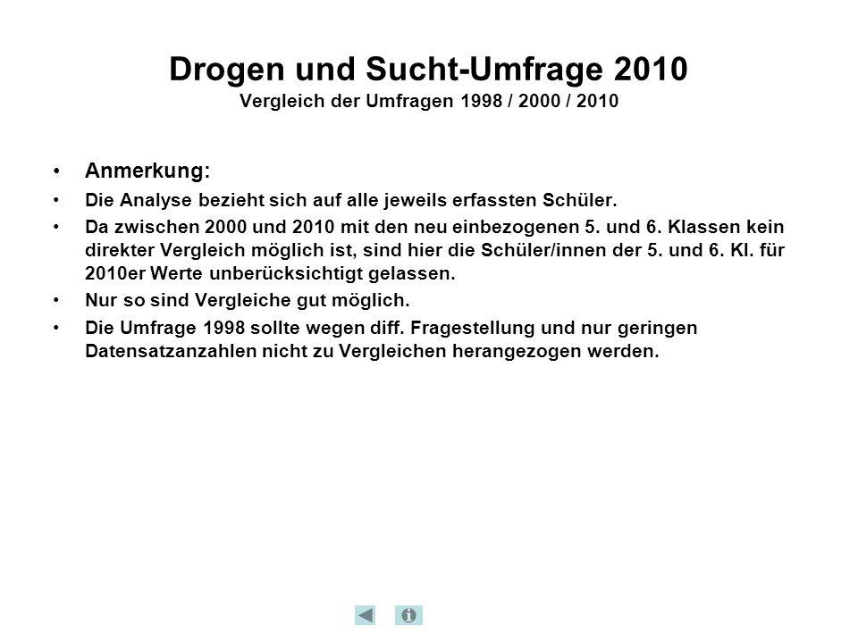 Drogen und Sucht-Umfrage 2010 Vergleich der Umfragen 1998 / 2000 / 2010 Anmerkung: Die Analyse bezieht sich auf alle jeweils erfassten Schüler. Da zwi