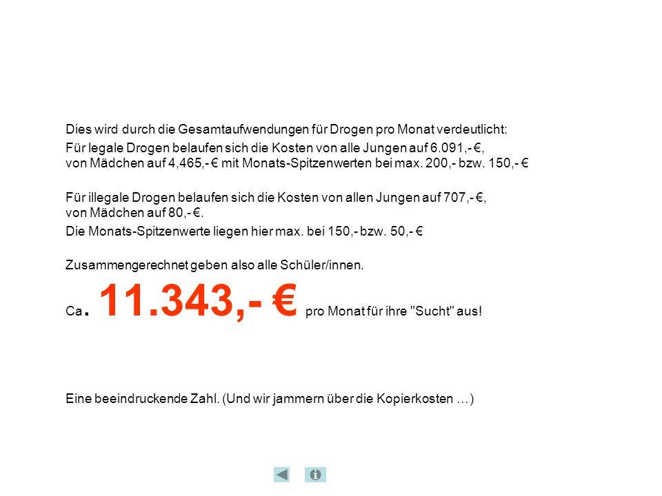 Dies wird durch die Gesamtaufwendungen für Drogen pro Monat verdeutlicht: Für legale Drogen belaufen sich die Kosten von alle Jungen auf 6.091,- €, vo