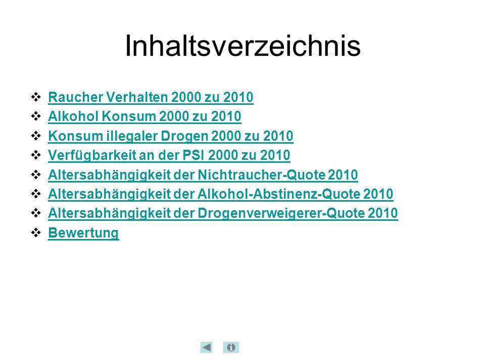 Inhaltsverzeichnis  Raucher Verhalten 2000 zu 2010 Raucher Verhalten 2000 zu 2010  Alkohol Konsum 2000 zu 2010 Alkohol Konsum 2000 zu 2010  Konsum