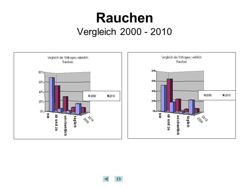 Rauchen Vergleich 2000 - 2010