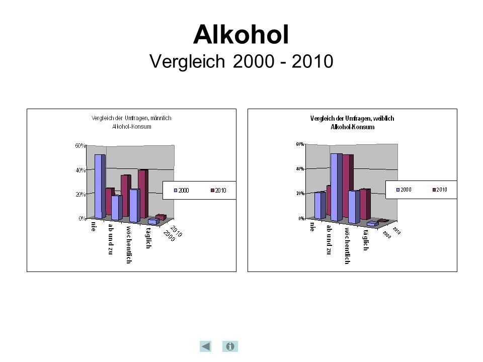 Alkohol Vergleich 2000 - 2010