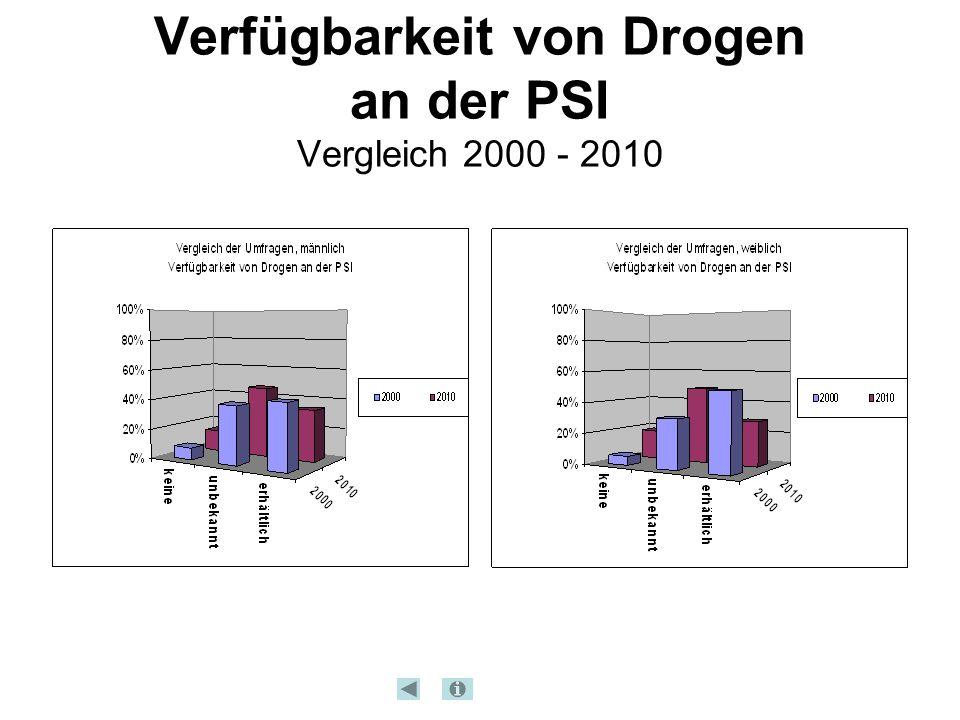 Verfügbarkeit von Drogen an der PSI Vergleich 2000 - 2010