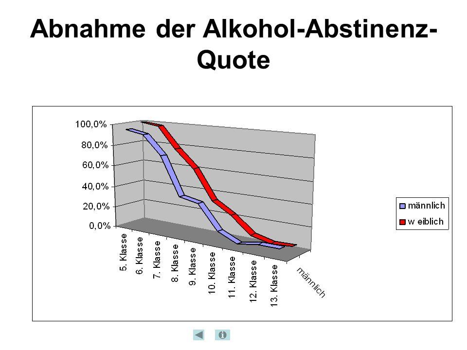 Abnahme der Alkohol-Abstinenz- Quote