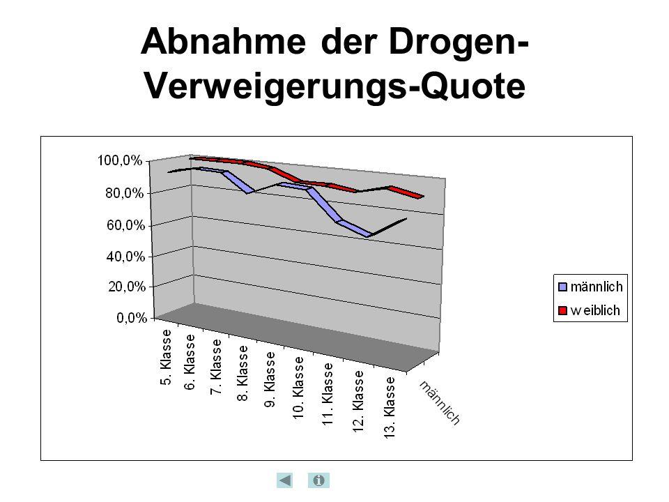 Abnahme der Drogen- Verweigerungs-Quote