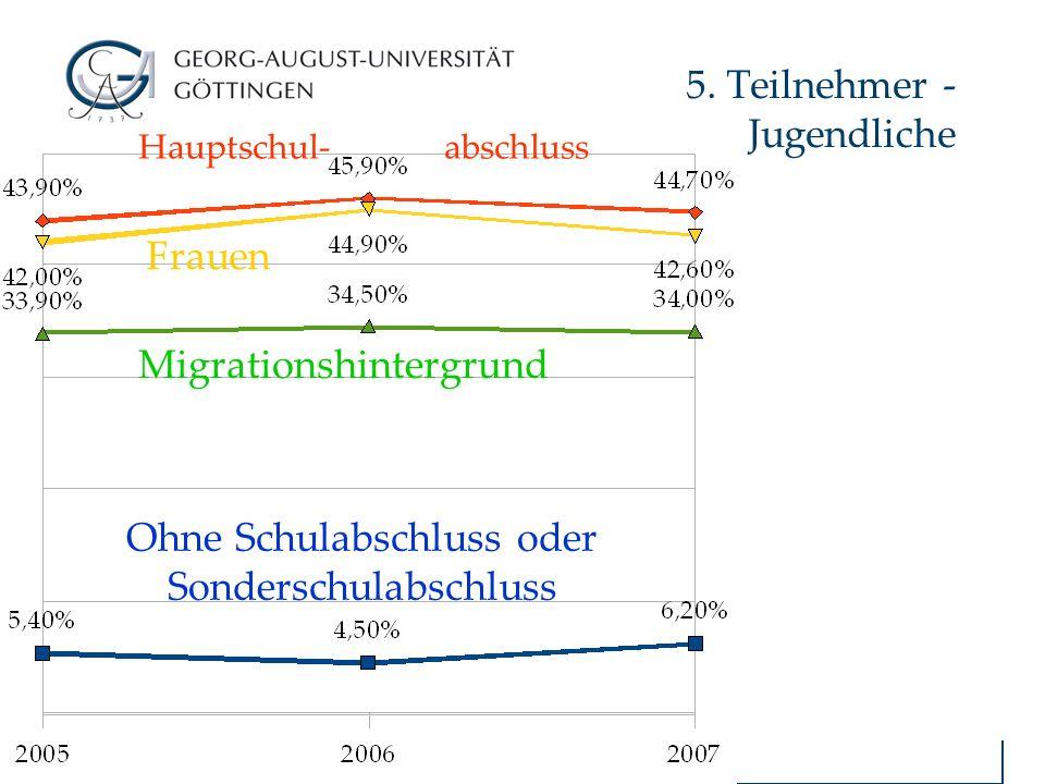 Einstiegsqualifizierung Jugendlicher - EQJ 5. Teilnehmer - Jugendliche Hauptschul- abschluss Frauen Migrationshintergrund Ohne Schulabschluss oder Son