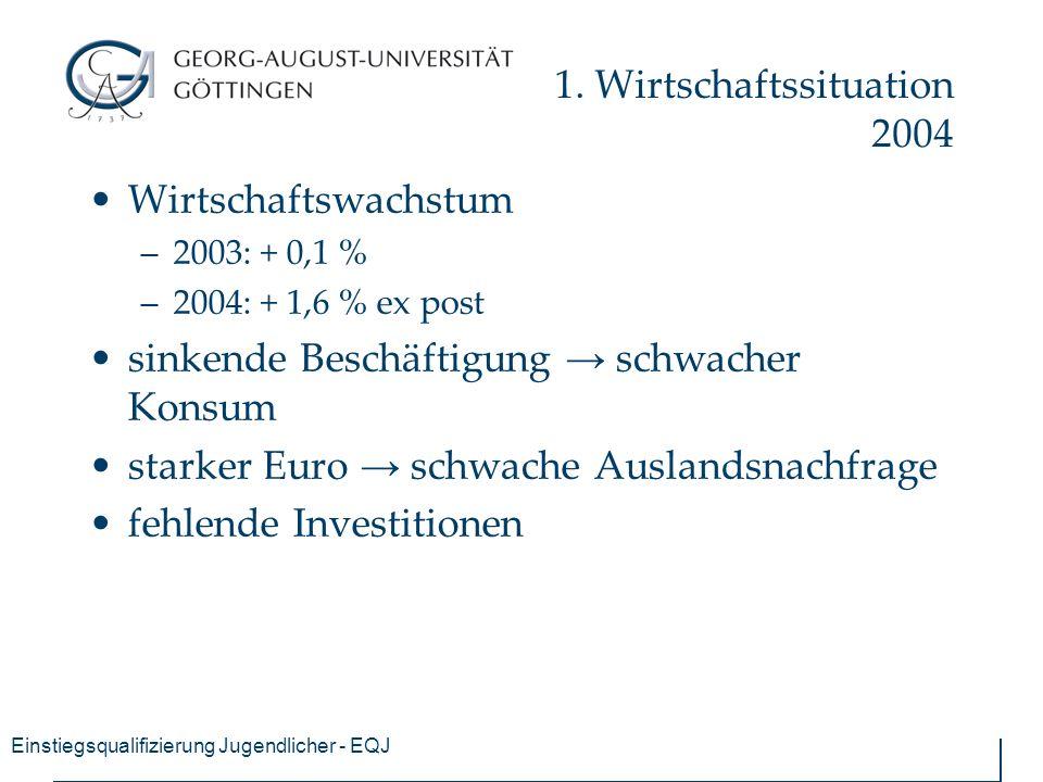 Einstiegsqualifizierung Jugendlicher - EQJ 1. Wirtschaftssituation 2004 Wirtschaftswachstum –2003: + 0,1 % –2004: + 1,6 % ex post sinkende Beschäftigu