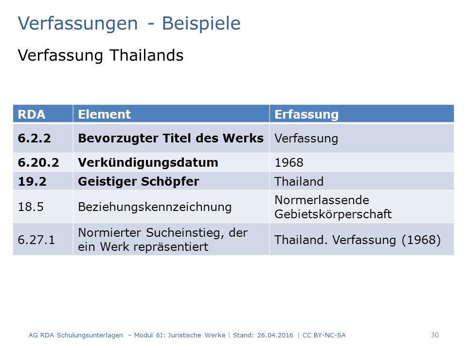 Verfassungen - Beispiele Verfassung Thailands RDAElementErfassung 6.2.2Bevorzugter Titel des WerksVerfassung 6.20.2Verkündigungsdatum1968 19.2Geistiger SchöpferThailand 18.5Beziehungskennzeichnung Normerlassende Gebietskörperschaft 6.27.1 Normierter Sucheinstieg, der ein Werk repräsentiert Thailand.