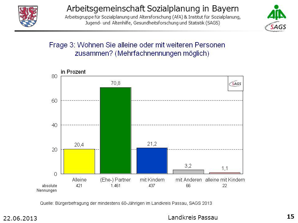 15 Arbeitsgemeinschaft Sozialplanung in Bayern Arbeitsgruppe für Sozialplanung und Altersforschung (AfA) & Institut für Sozialplanung, Jugend- und Altenhilfe, Gesundheitsforschung und Statistik (SAGS) 22.06.2013 Landkreis Passau