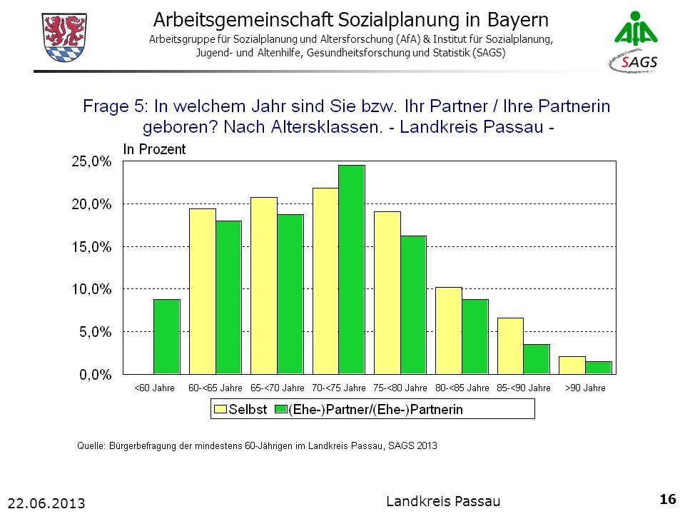 16 Arbeitsgemeinschaft Sozialplanung in Bayern Arbeitsgruppe für Sozialplanung und Altersforschung (AfA) & Institut für Sozialplanung, Jugend- und Altenhilfe, Gesundheitsforschung und Statistik (SAGS) 22.06.2013 Landkreis Passau