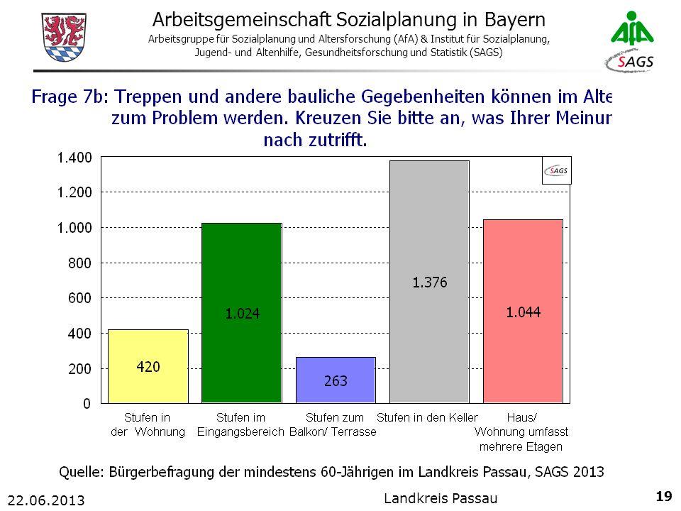 19 Arbeitsgemeinschaft Sozialplanung in Bayern Arbeitsgruppe für Sozialplanung und Altersforschung (AfA) & Institut für Sozialplanung, Jugend- und Altenhilfe, Gesundheitsforschung und Statistik (SAGS) 22.06.2013 Landkreis Passau
