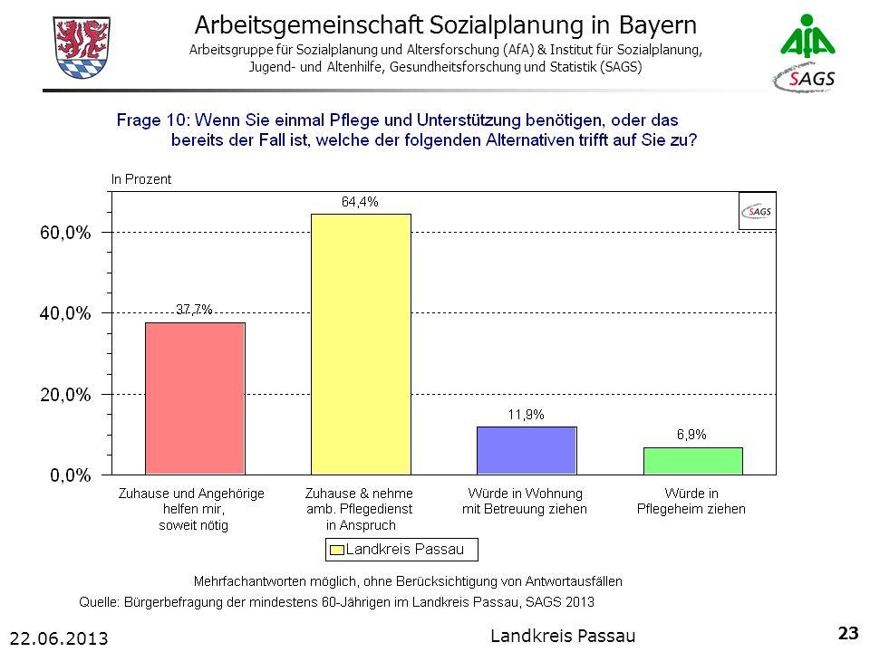 23 Arbeitsgemeinschaft Sozialplanung in Bayern Arbeitsgruppe für Sozialplanung und Altersforschung (AfA) & Institut für Sozialplanung, Jugend- und Altenhilfe, Gesundheitsforschung und Statistik (SAGS) 22.06.2013 Landkreis Passau