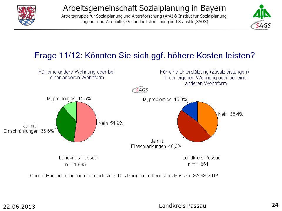 24 Arbeitsgemeinschaft Sozialplanung in Bayern Arbeitsgruppe für Sozialplanung und Altersforschung (AfA) & Institut für Sozialplanung, Jugend- und Altenhilfe, Gesundheitsforschung und Statistik (SAGS) 22.06.2013 Landkreis Passau