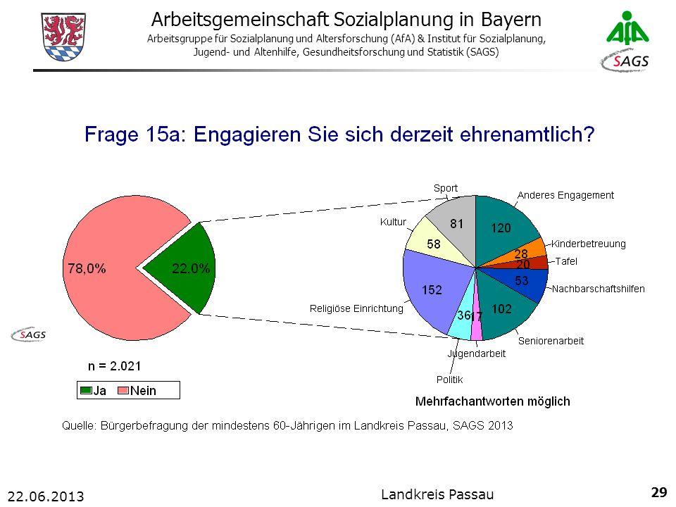29 Arbeitsgemeinschaft Sozialplanung in Bayern Arbeitsgruppe für Sozialplanung und Altersforschung (AfA) & Institut für Sozialplanung, Jugend- und Altenhilfe, Gesundheitsforschung und Statistik (SAGS) 22.06.2013 Landkreis Passau
