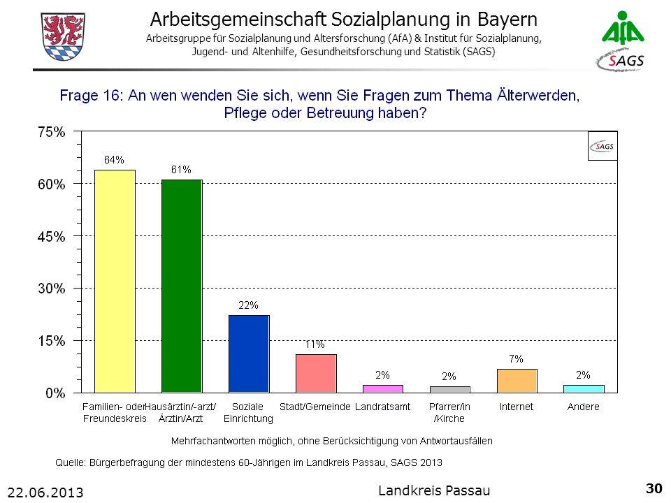 30 Arbeitsgemeinschaft Sozialplanung in Bayern Arbeitsgruppe für Sozialplanung und Altersforschung (AfA) & Institut für Sozialplanung, Jugend- und Altenhilfe, Gesundheitsforschung und Statistik (SAGS) 22.06.2013 Landkreis Passau