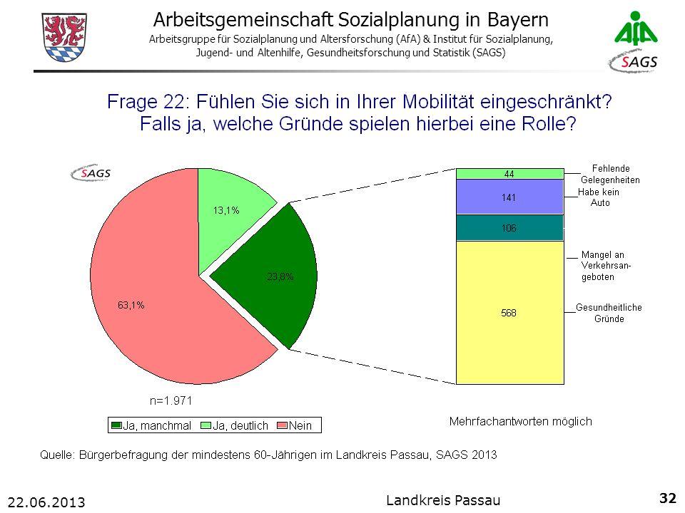 32 Arbeitsgemeinschaft Sozialplanung in Bayern Arbeitsgruppe für Sozialplanung und Altersforschung (AfA) & Institut für Sozialplanung, Jugend- und Altenhilfe, Gesundheitsforschung und Statistik (SAGS) 22.06.2013 Landkreis Passau
