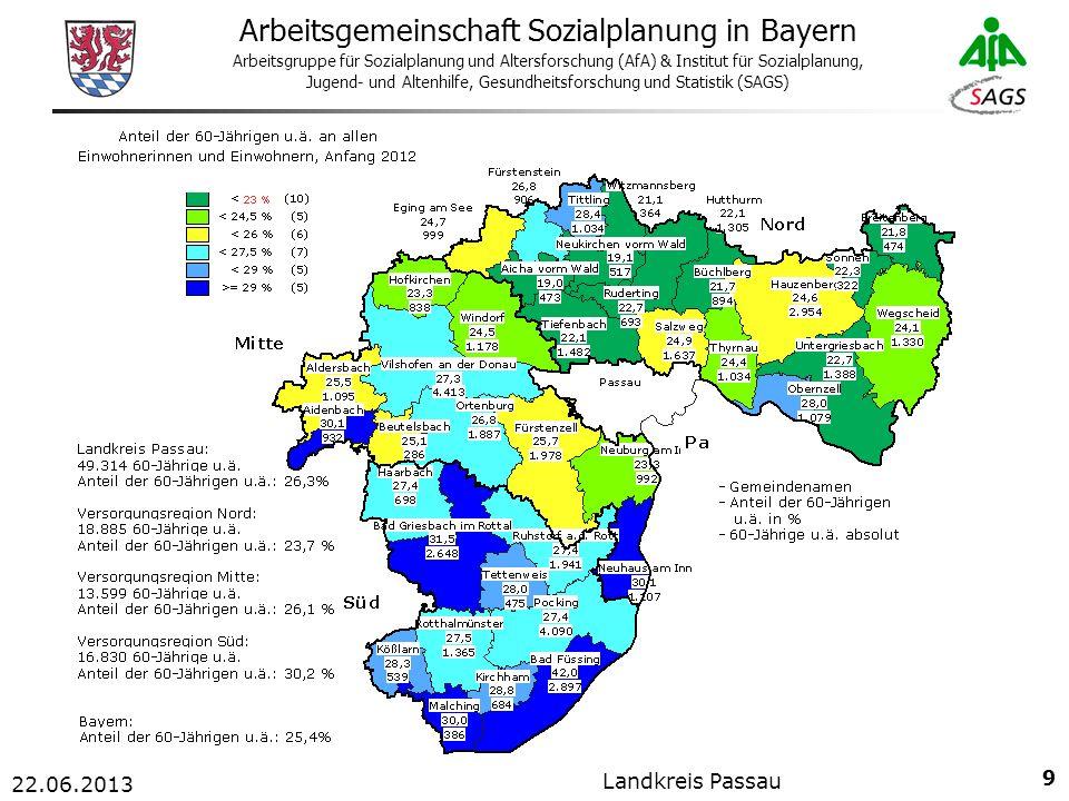 9 Arbeitsgemeinschaft Sozialplanung in Bayern Arbeitsgruppe für Sozialplanung und Altersforschung (AfA) & Institut für Sozialplanung, Jugend- und Altenhilfe, Gesundheitsforschung und Statistik (SAGS) 22.06.2013 Landkreis Passau