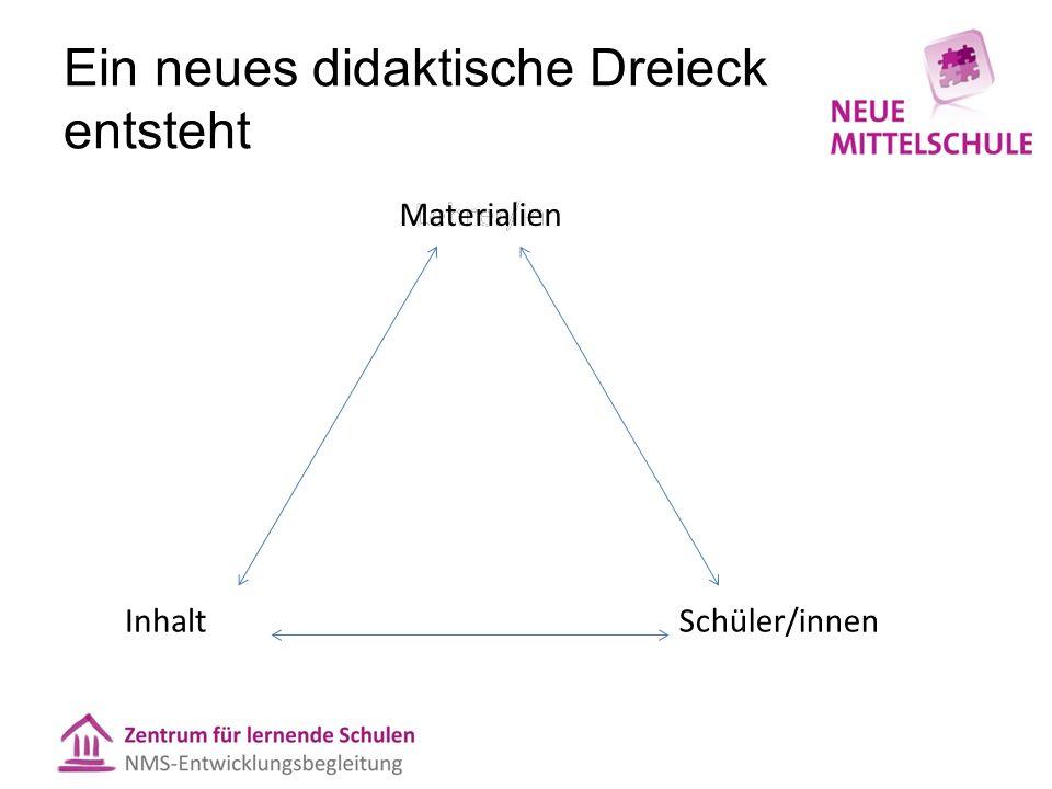 Ein neues didaktische Dreieck entsteht Lehrer/in InhaltSchüler/innen Lehrer/inMaterialien