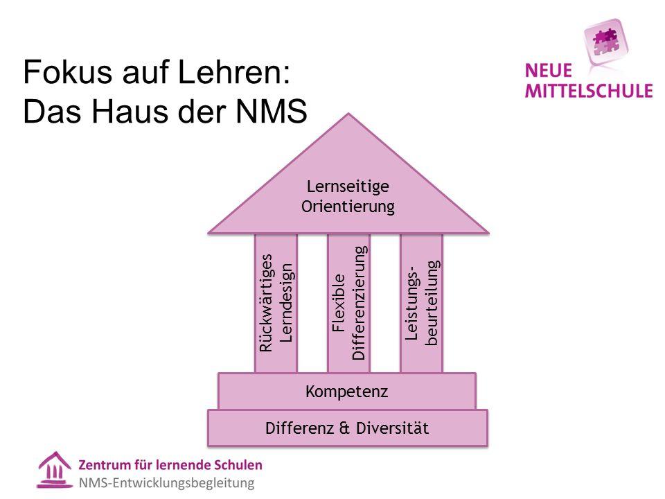Fokus auf Lehren: Das Haus der NMS Rückwärtiges Lerndesign Flexible Differenzierung Leistungs- beurteilung Kompetenz Lernseitige Orientierung Differenz & Diversität