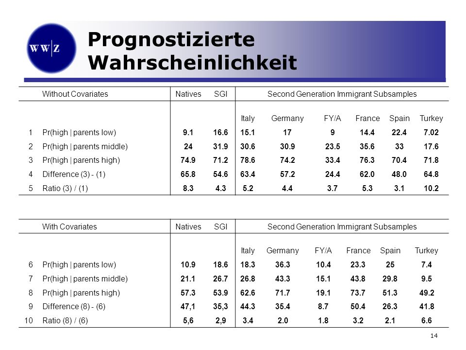 14 Prognostizierte Wahrscheinlichkeit Without CovariatesNativesSGISecond Generation Immigrant Subsamples ItalyGermanyFY/AFranceSpainTurkey 1Pr(high | parents low)9.116.615.117914.422.47.02 2Pr(high | parents middle)2431.930.630.923.535.63317.6 3Pr(high | parents high)74.971.278.674.233.476.370.471.8 4Difference (3) - (1)65.854.663.457.224.462.048.064.8 5Ratio (3) / (1)8.34.35.24.43.75.33.110.2 With CovariatesNativesSGISecond Generation Immigrant Subsamples ItalyGermanyFY/AFranceSpainTurkey 6Pr(high | parents low)10.918.618.336.310.423.3257.4 7Pr(high | parents middle)21.126.726.843.315.143.829.89.5 8Pr(high | parents high)57.353.962.671.719.173.751.349.2 9Difference (8) - (6)47,135,344.335.48.750.426.341.8 10Ratio (8) / (6)5,62,93.42.01.83.22.16.6