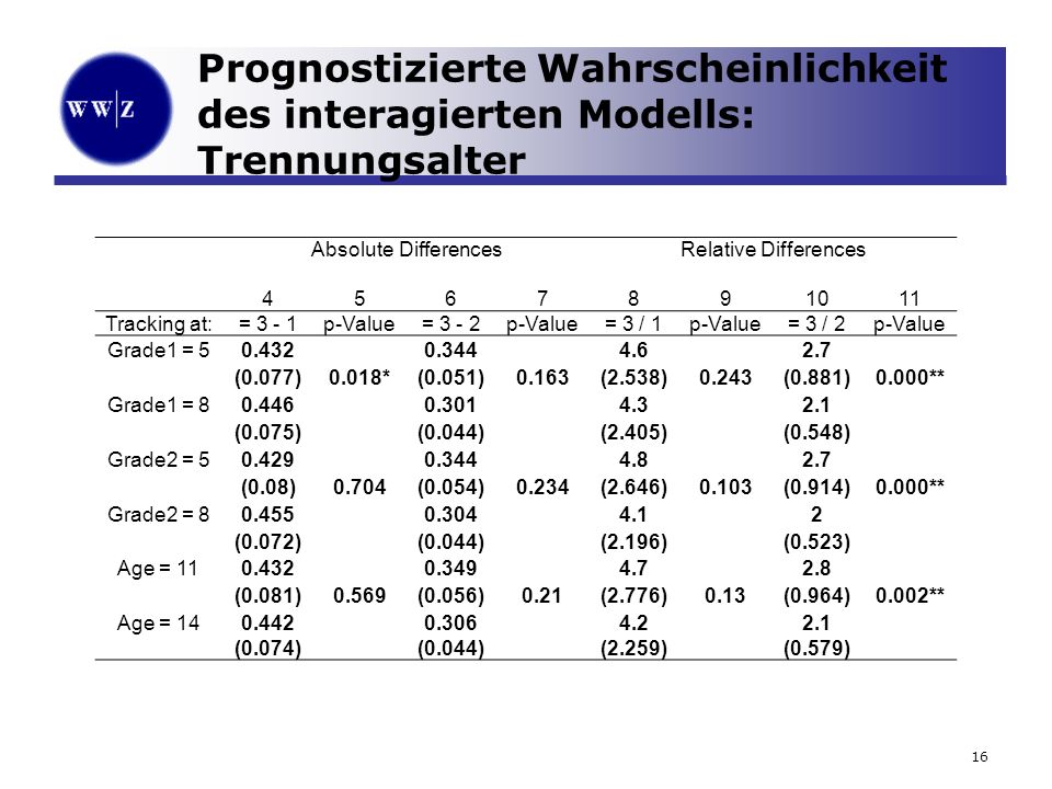 16 Prognostizierte Wahrscheinlichkeit des interagierten Modells: Trennungsalter Absolute DifferencesRelative Differences 4567891011 Tracking at:= 3 - 1p-Value= 3 - 2p-Value= 3 / 1p-Value= 3 / 2p-Value Grade1 = 50.4320.3444.62.7 (0.077)0.018*(0.051)0.163(2.538)0.243(0.881)0.000** Grade1 = 80.4460.3014.32.1 (0.075)(0.044)(2.405)(0.548) Grade2 = 50.4290.3444.82.7 (0.08)0.704(0.054)0.234(2.646)0.103(0.914)0.000** Grade2 = 80.4550.3044.12 (0.072)(0.044)(2.196)(0.523) Age = 110.4320.3494.72.8 (0.081)0.569(0.056)0.21(2.776)0.13(0.964)0.002** Age = 140.4420.3064.22.1 (0.074) (0.044) (2.259) (0.579)