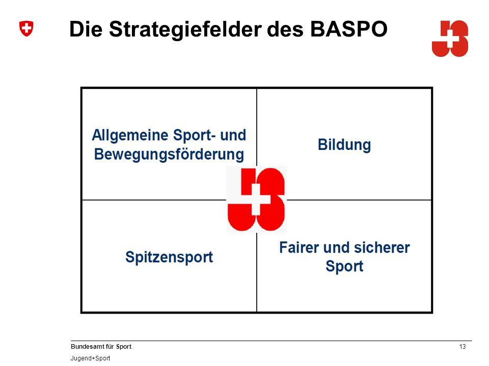 13 Bundesamt für Sport Jugend+Sport Die Strategiefelder des BASPO