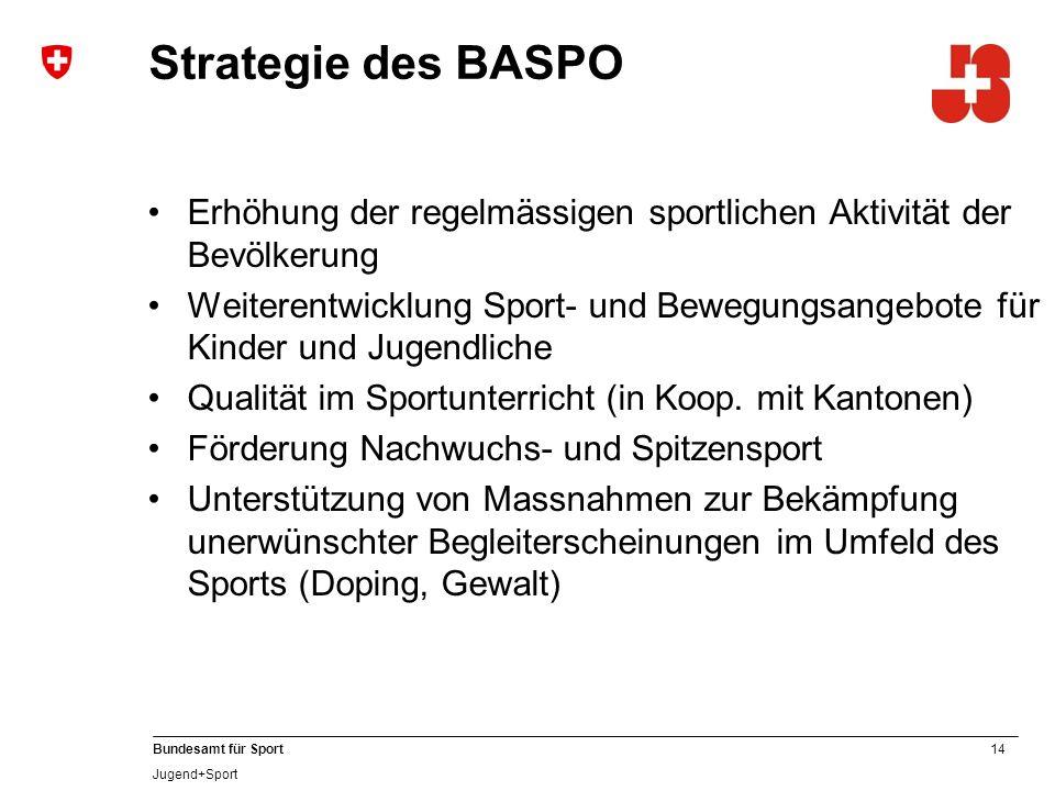 14 Bundesamt für Sport Jugend+Sport Erhöhung der regelmässigen sportlichen Aktivität der Bevölkerung Weiterentwicklung Sport- und Bewegungsangebote für Kinder und Jugendliche Qualität im Sportunterricht (in Koop.