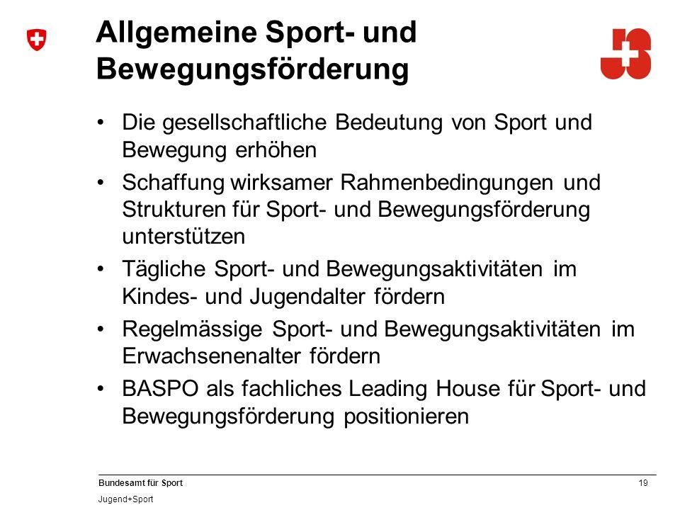 19 Bundesamt für Sport Jugend+Sport Allgemeine Sport- und Bewegungsförderung Die gesellschaftliche Bedeutung von Sport und Bewegung erhöhen Schaffung wirksamer Rahmenbedingungen und Strukturen für Sport- und Bewegungsförderung unterstützen Tägliche Sport- und Bewegungsaktivitäten im Kindes- und Jugendalter fördern Regelmässige Sport- und Bewegungsaktivitäten im Erwachsenenalter fördern BASPO als fachliches Leading House für Sport- und Bewegungsförderung positionieren