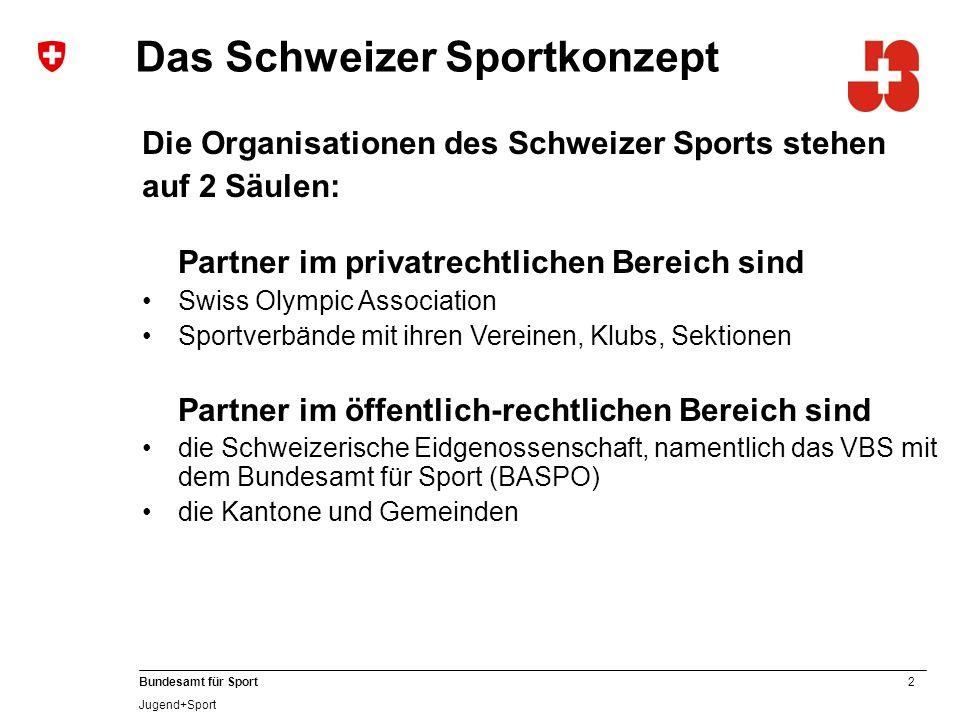 2 Bundesamt für Sport Jugend+Sport Das Schweizer Sportkonzept Die Organisationen des Schweizer Sports stehen auf 2 Säulen: Partner im privatrechtlichen Bereich sind Swiss Olympic Association Sportverbände mit ihren Vereinen, Klubs, Sektionen Partner im öffentlich-rechtlichen Bereich sind die Schweizerische Eidgenossenschaft, namentlich das VBS mit dem Bundesamt für Sport (BASPO) die Kantone und Gemeinden