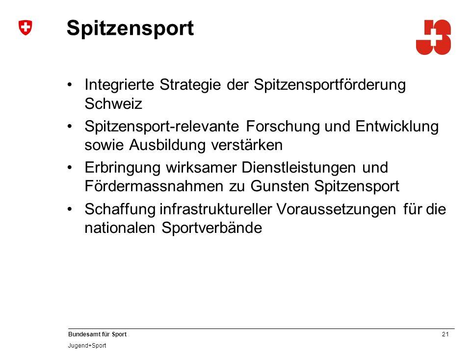 21 Bundesamt für Sport Jugend+Sport Spitzensport Integrierte Strategie der Spitzensportförderung Schweiz Spitzensport-relevante Forschung und Entwicklung sowie Ausbildung verstärken Erbringung wirksamer Dienstleistungen und Fördermassnahmen zu Gunsten Spitzensport Schaffung infrastruktureller Voraussetzungen für die nationalen Sportverbände