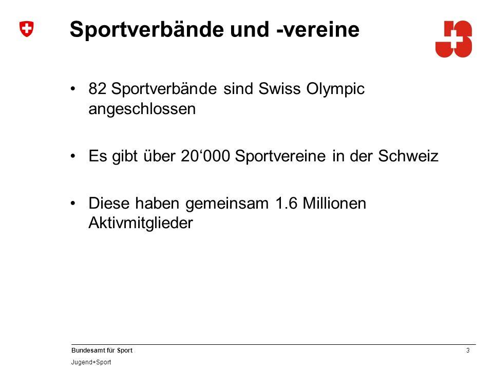 3 Bundesamt für Sport Jugend+Sport Sportverbände und -vereine 82 Sportverbände sind Swiss Olympic angeschlossen Es gibt über 20'000 Sportvereine in der Schweiz Diese haben gemeinsam 1.6 Millionen Aktivmitglieder