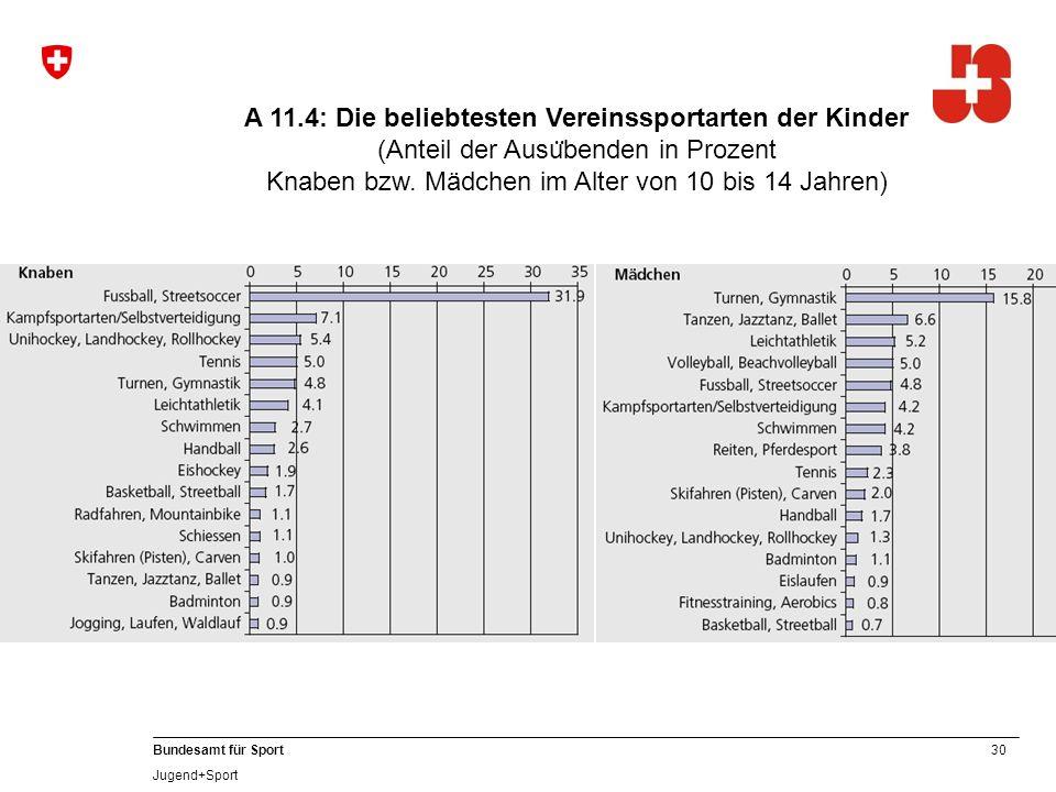 30 Bundesamt für Sport Jugend+Sport A 11.4: Die beliebtesten Vereinssportarten der Kinder (Anteil der Ausu ̈ benden in Prozent Knaben bzw.