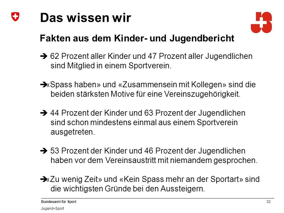 32 Bundesamt für Sport Jugend+Sport Das wissen wir Fakten aus dem Kinder- und Jugendbericht  62 Prozent aller Kinder und 47 Prozent aller Jugendlichen sind Mitglied in einem Sportverein.