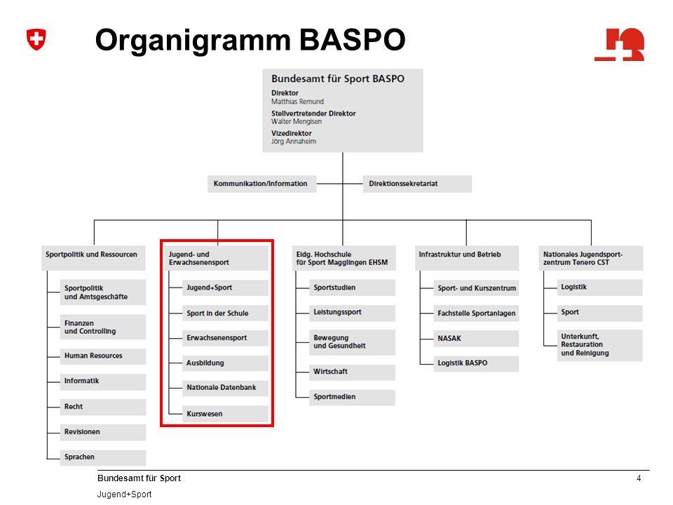 4 Bundesamt für Sport Jugend+Sport Organigramm BASPO