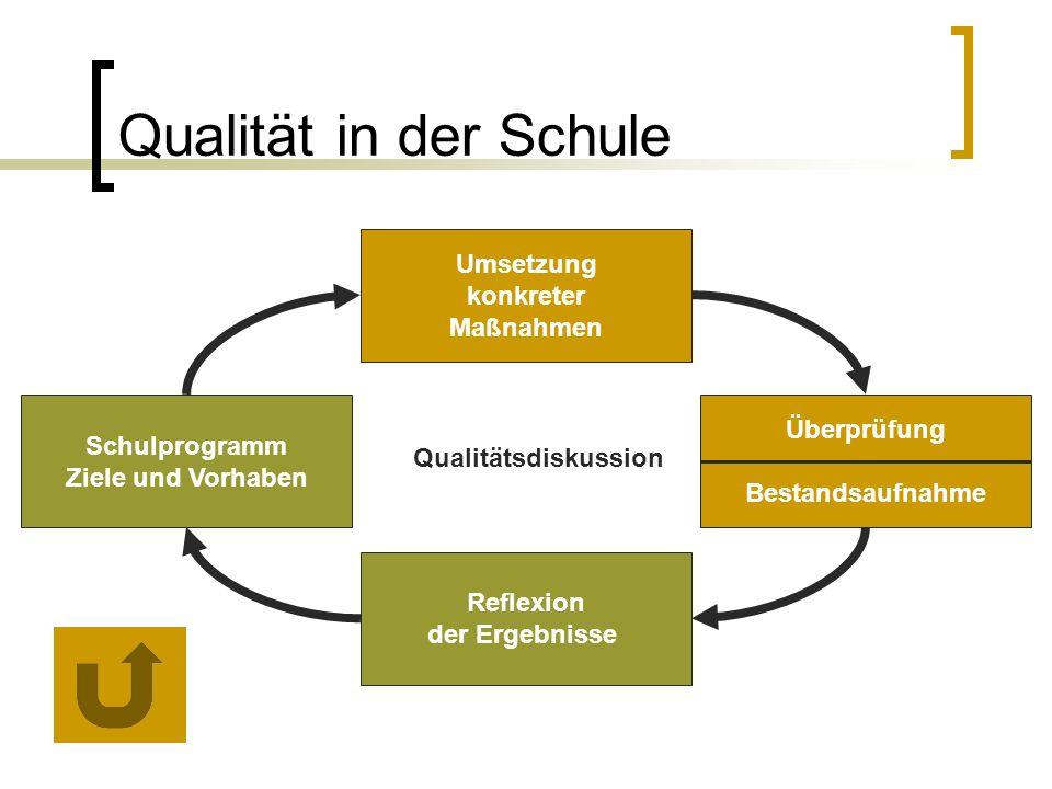 Qualität in der Schule Umsetzung konkreter Maßnahmen Überprüfung Bestandsaufnahme Reflexion der Ergebnisse Schulprogramm Ziele und Vorhaben Qualitätsdiskussion