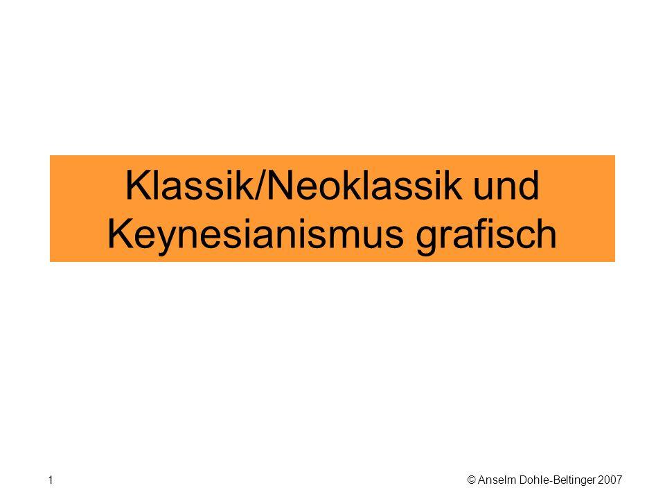 © Anselm Dohle-Beltinger 200732 Der Keynesianische Kapitalmarkt Eingetragen ist hier die Ersparnisbildung S in Abhängigkeit vom Realeinkommen Y.