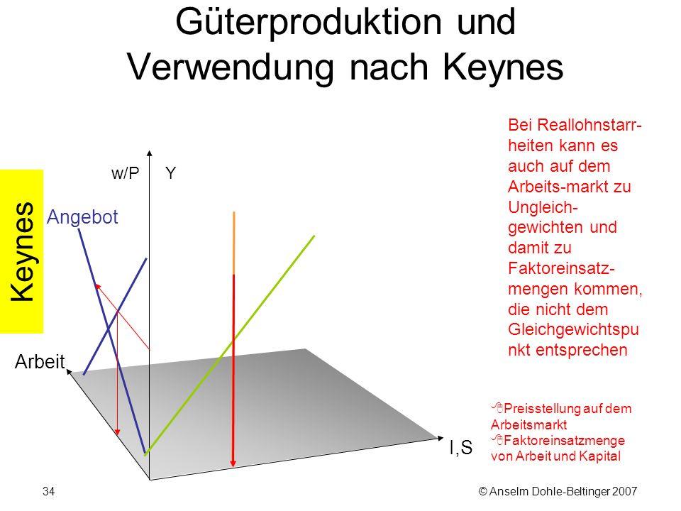 © Anselm Dohle-Beltinger 200734 Güterproduktion und Verwendung nach Keynes Bei Reallohnstarr- heiten kann es auch auf dem Arbeits-markt zu Ungleich- gewichten und damit zu Faktoreinsatz- mengen kommen, die nicht dem Gleichgewichtspu nkt entsprechen w/P Arbeit  Preisstellung auf dem Arbeitsmarkt  Faktoreinsatzmenge von Arbeit und Kapital I,S Y Keynes Angebot
