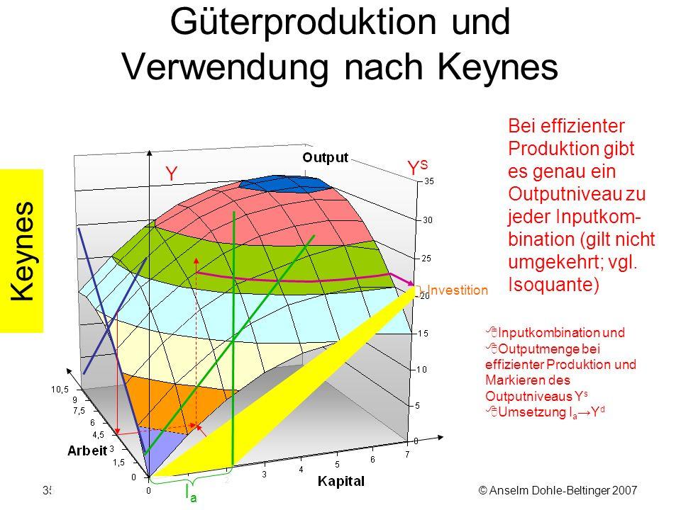 © Anselm Dohle-Beltinger 200735 Güterproduktion und Verwendung nach Keynes Bei effizienter Produktion gibt es genau ein Outputniveau zu jeder Inputkom- bination (gilt nicht umgekehrt; vgl.