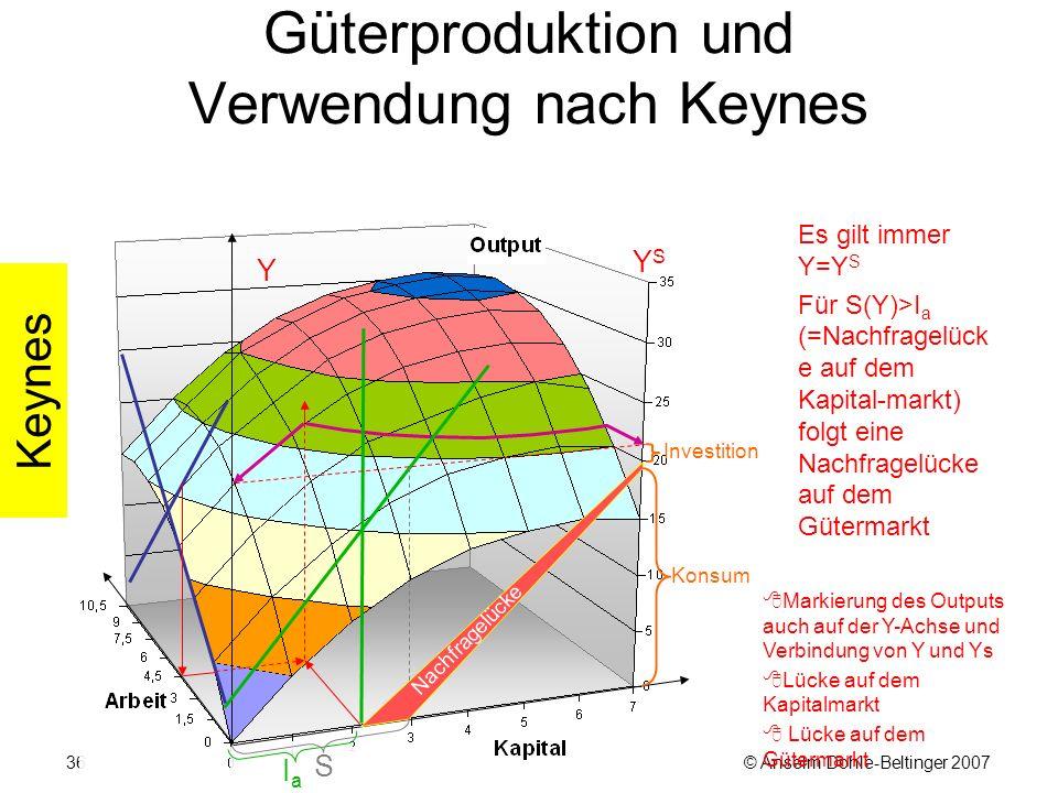© Anselm Dohle-Beltinger 200736 Güterproduktion und Verwendung nach Keynes Es gilt immer Y=Y S Für S(Y)>I a (=Nachfragelück e auf dem Kapital-markt) folgt eine Nachfragelücke auf dem Gütermarkt Investition  Markierung des Outputs auch auf der Y-Achse und Verbindung von Y und Ys  Lücke auf dem Kapitalmarkt  Lücke auf dem Gütermarkt Keynes Nachfragelücke Konsum YSYS Y IaIa S