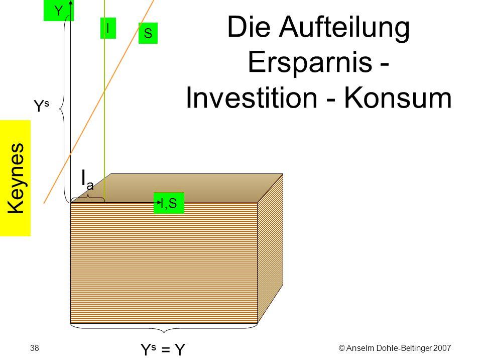 © Anselm Dohle-Beltinger 200738 Die Aufteilung Ersparnis - Investition - Konsum Y s = Y Keynes I S Y I,S YsYs IaIa