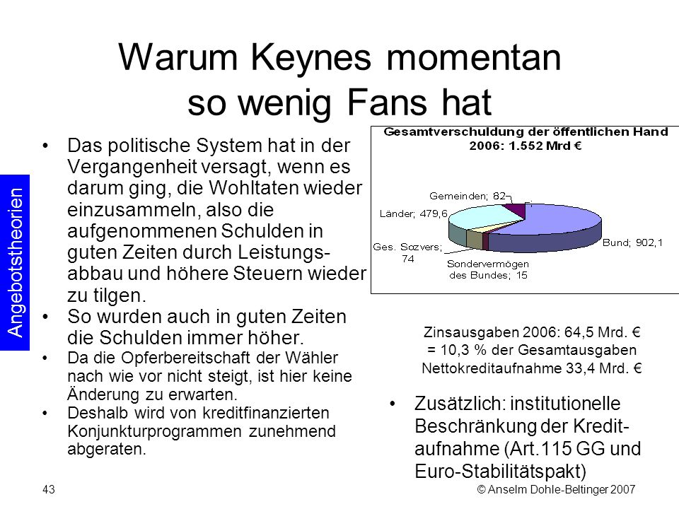 © Anselm Dohle-Beltinger 200743 Warum Keynes momentan so wenig Fans hat Das politische System hat in der Vergangenheit versagt, wenn es darum ging, die Wohltaten wieder einzusammeln, also die aufgenommenen Schulden in guten Zeiten durch Leistungs- abbau und höhere Steuern wieder zu tilgen.