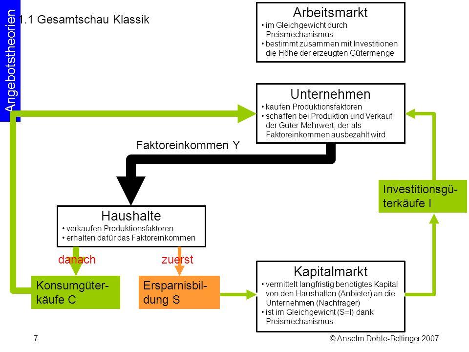 © Anselm Dohle-Beltinger 200748 Der Wert der alten Theorien Klassik/Neoklassik: Sie zeigt, unter welchen Bedingungen keine Marktungleich- gewichte auftreten.